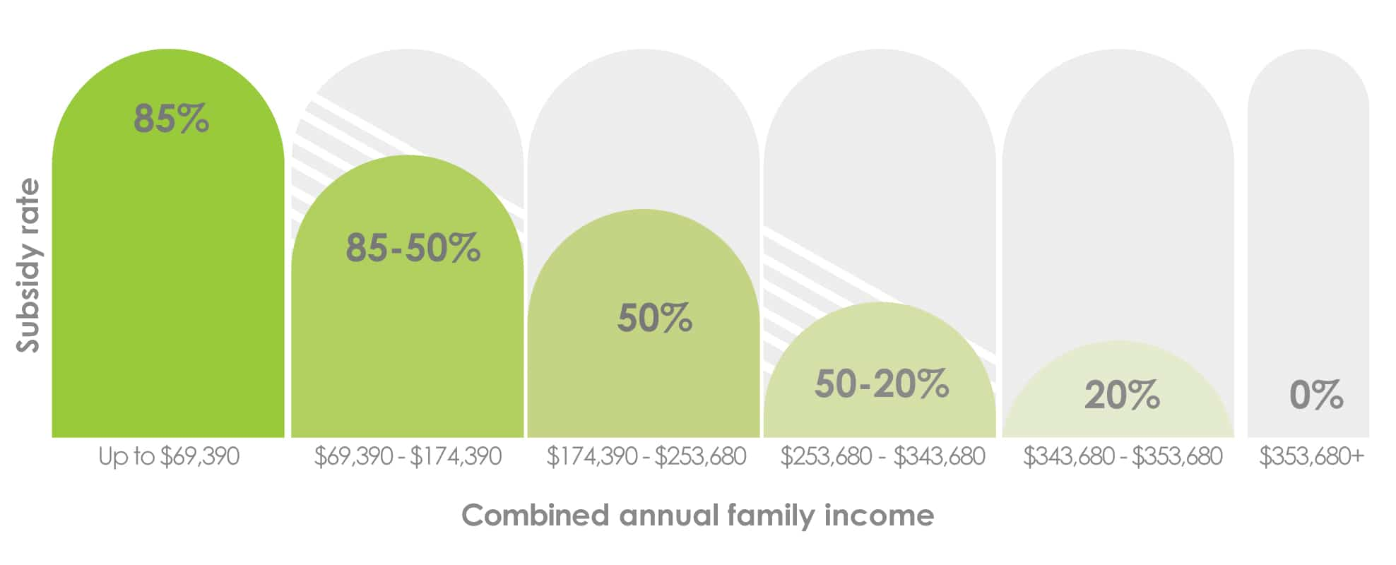 Child Care Subsidy Income Test Graph 2020/21