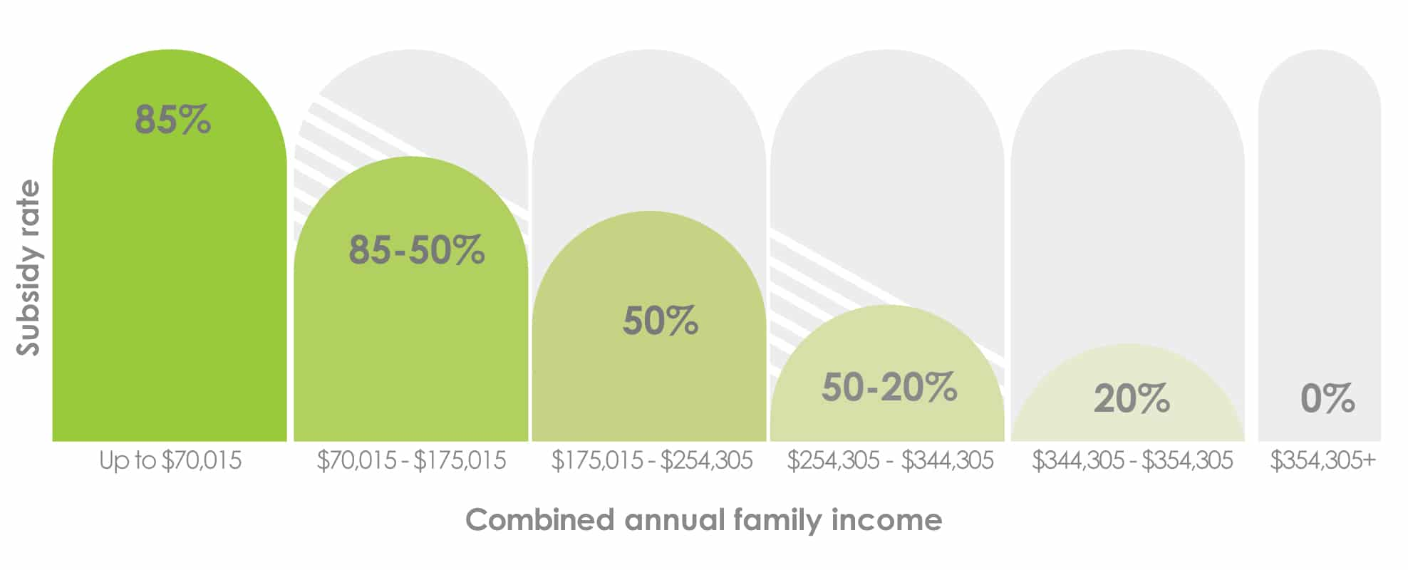 Child Care Subsidy Income Test Graph 2021/22
